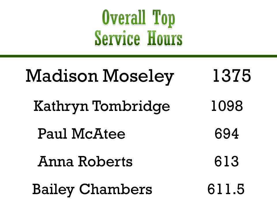 Madison Moseley 1375 Kathryn Tombridge 1098 Paul McAtee 694