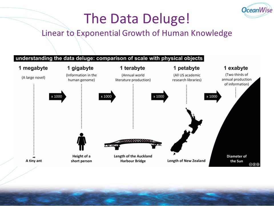 The Data Deluge! Linear to Exponential Growth of Human Knowledge