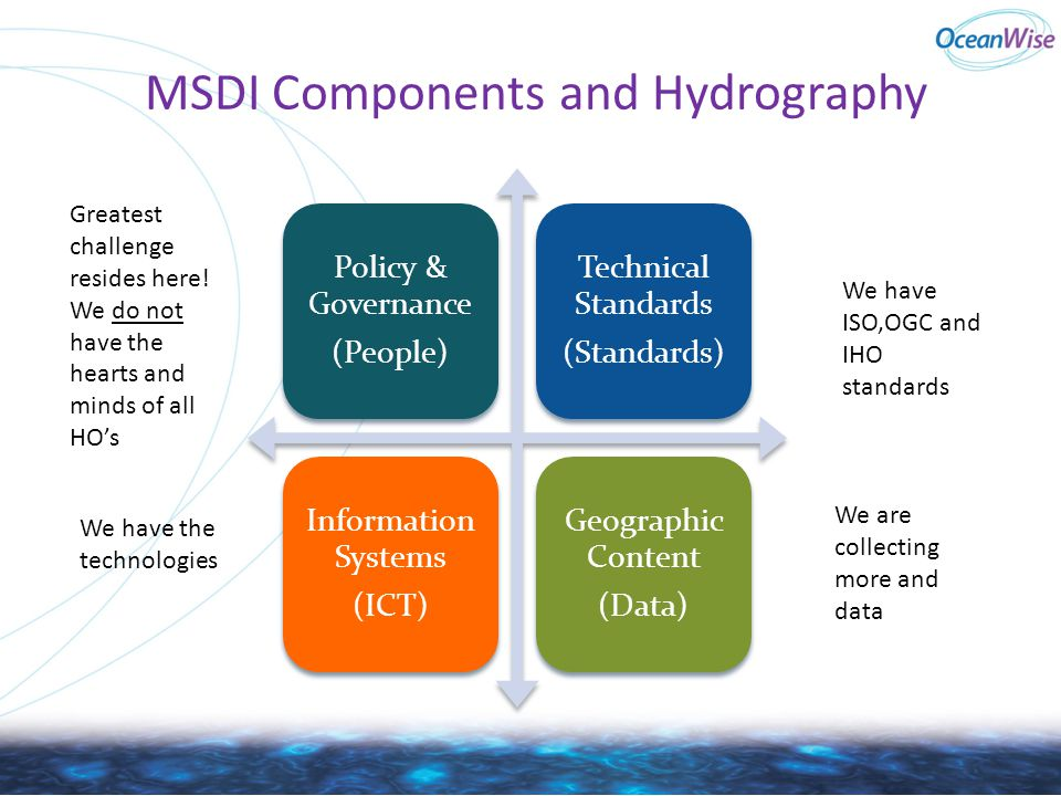 MSDI Components and Hydrography