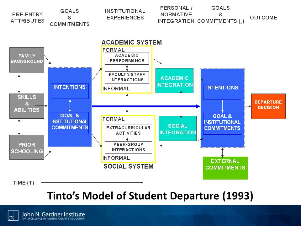 Tinto's Model of Student Departure (1993)