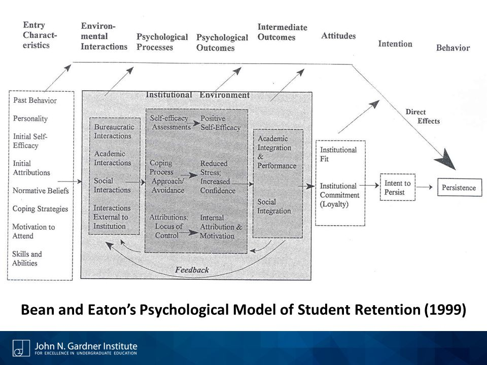 Bean and Eaton's Psychological Model of Student Retention (1999)