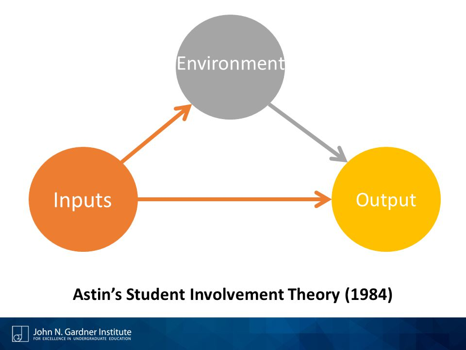 Astin's Student Involvement Theory (1984)