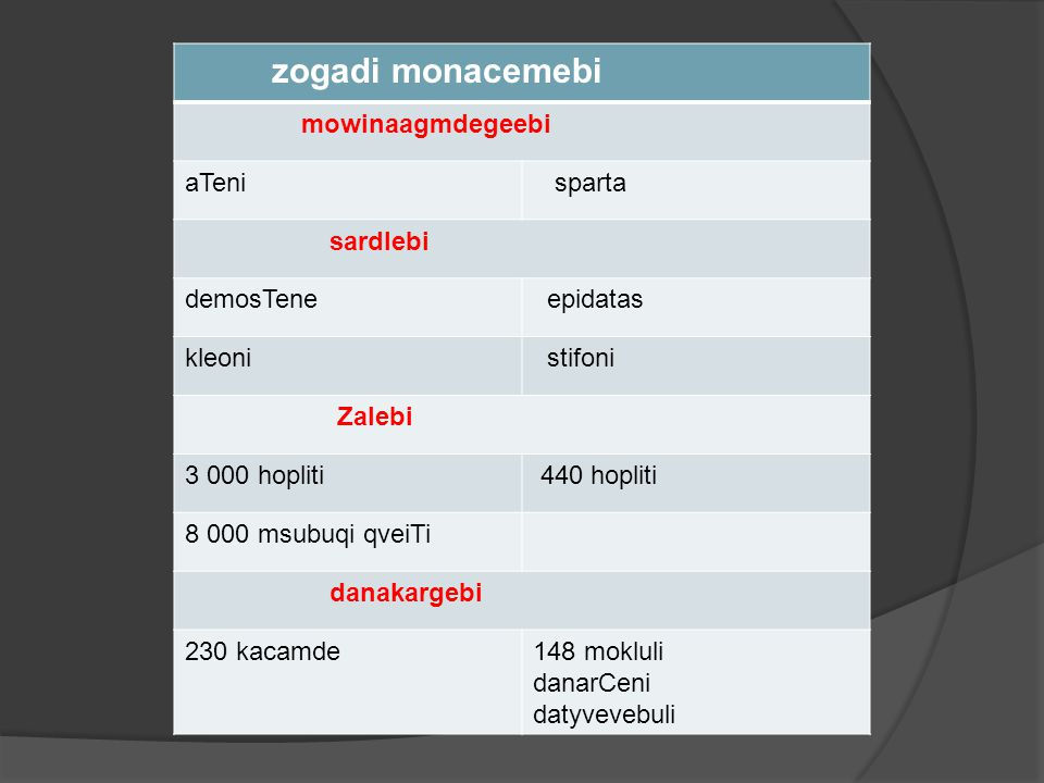 zogadi monacemebi mowinaagmdegeebi. aTeni. sparta. sardlebi. demosTene. epidatas. kleoni. stifoni.