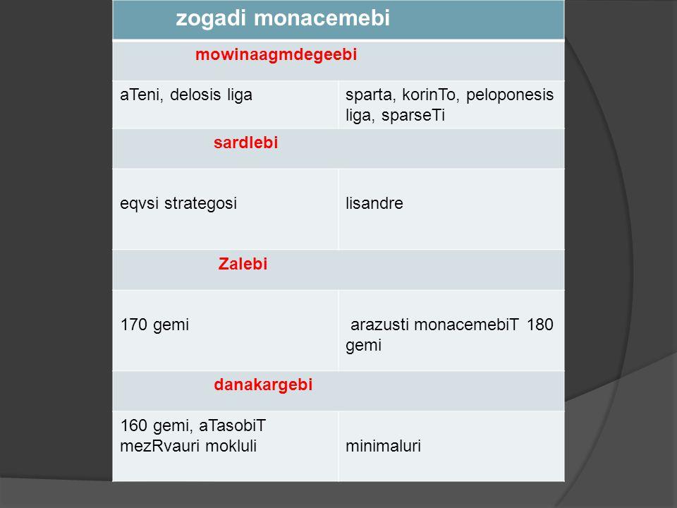 zogadi monacemebi mowinaagmdegeebi. aTeni, delosis liga. sparta, korinTo, peloponesis liga, sparseTi.