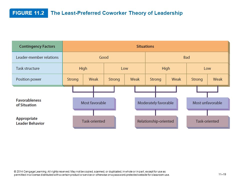 The Least-Preferred Coworker Theory of Leadership