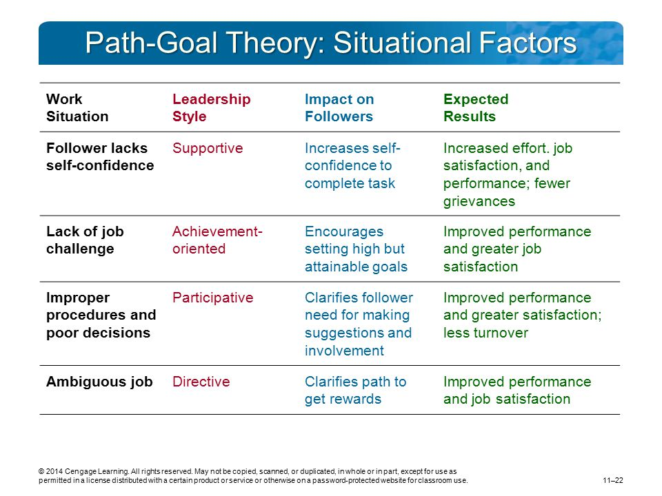 Path-Goal Theory: Situational Factors