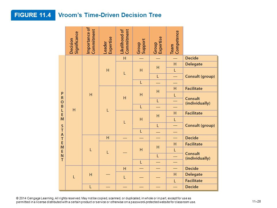 Vroom's Time-Driven Decision Tree