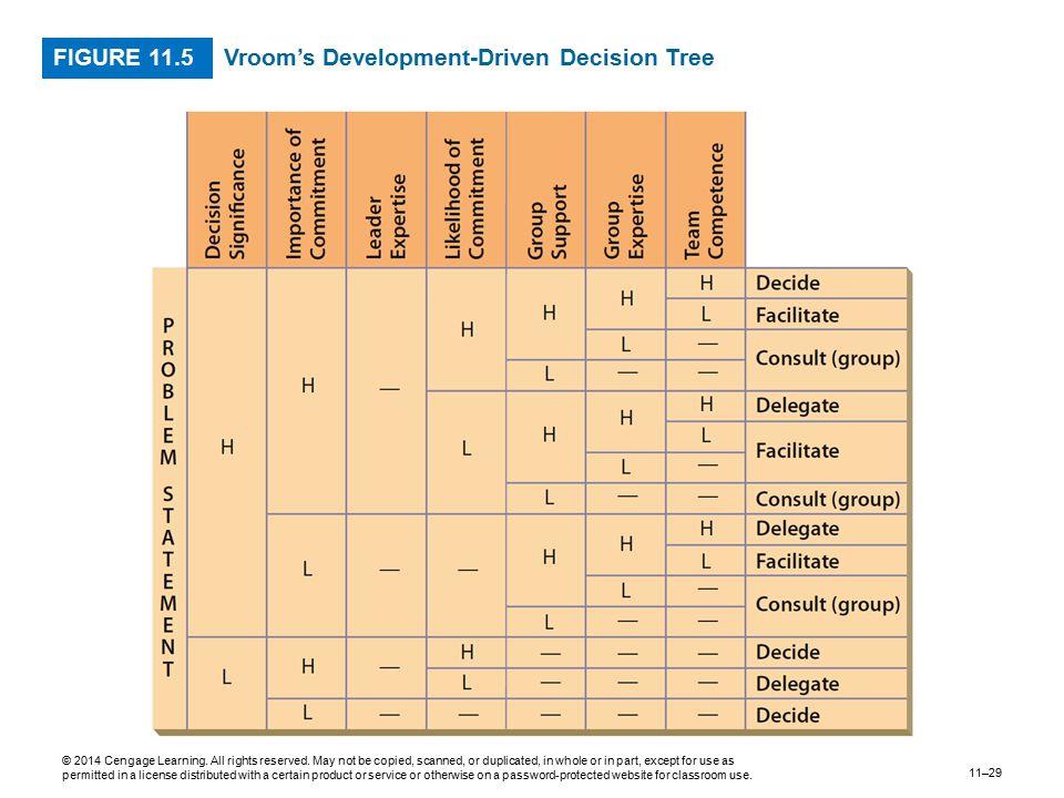 Vroom's Development-Driven Decision Tree