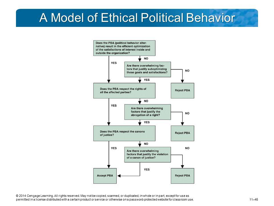 A Model of Ethical Political Behavior
