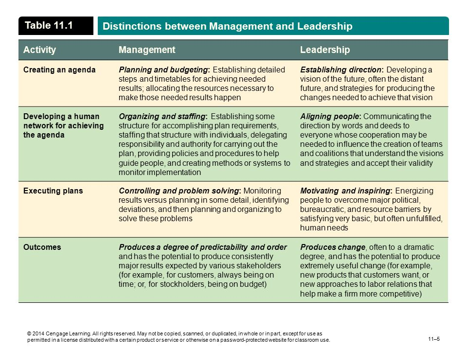 Distinctions between Management and Leadership