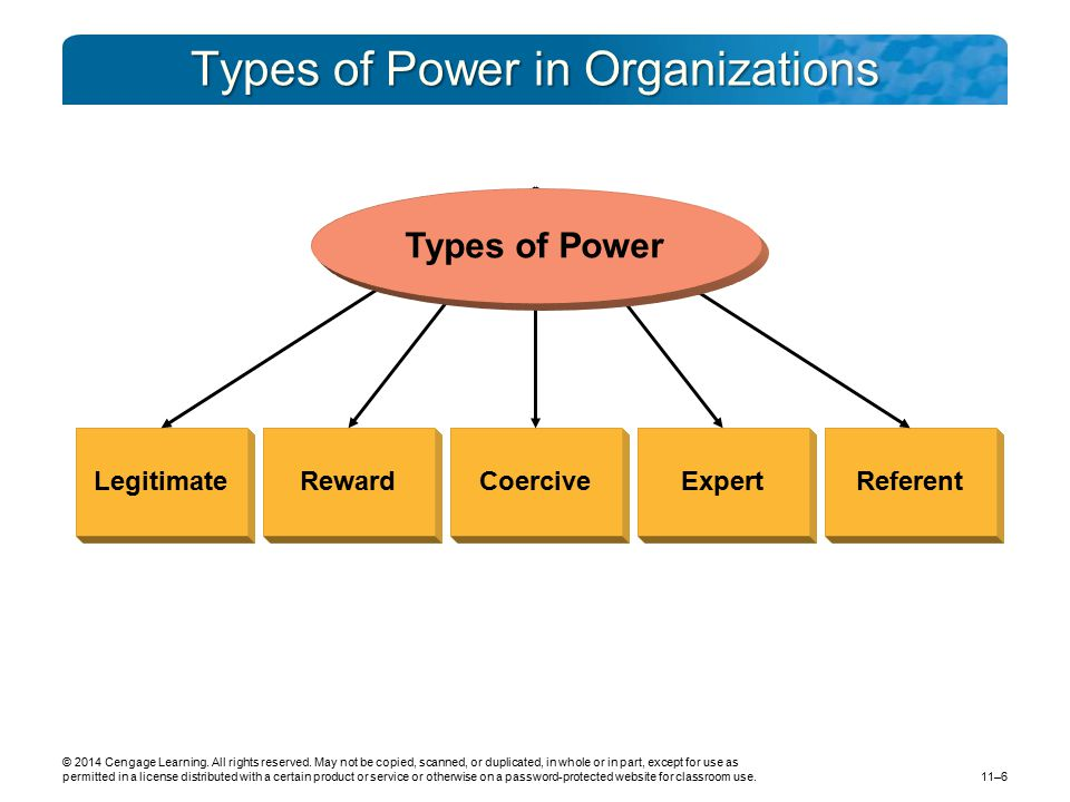 Types of Power in Organizations