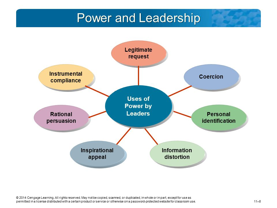 Power and Leadership Uses of Power by Leaders Legitimate request