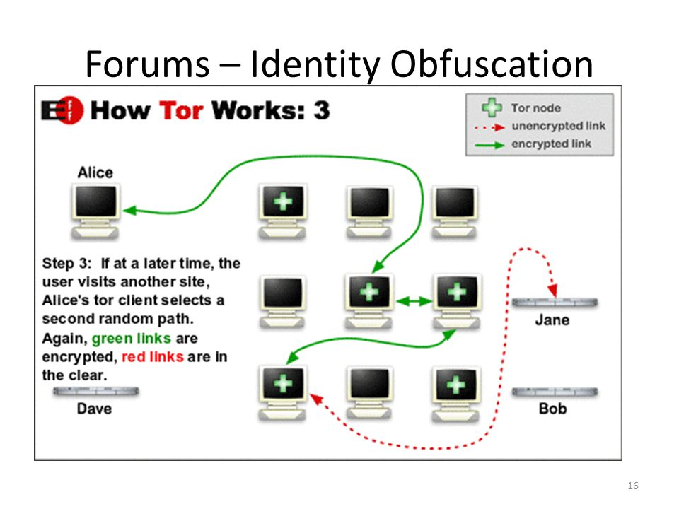 Forums – Identity Obfuscation