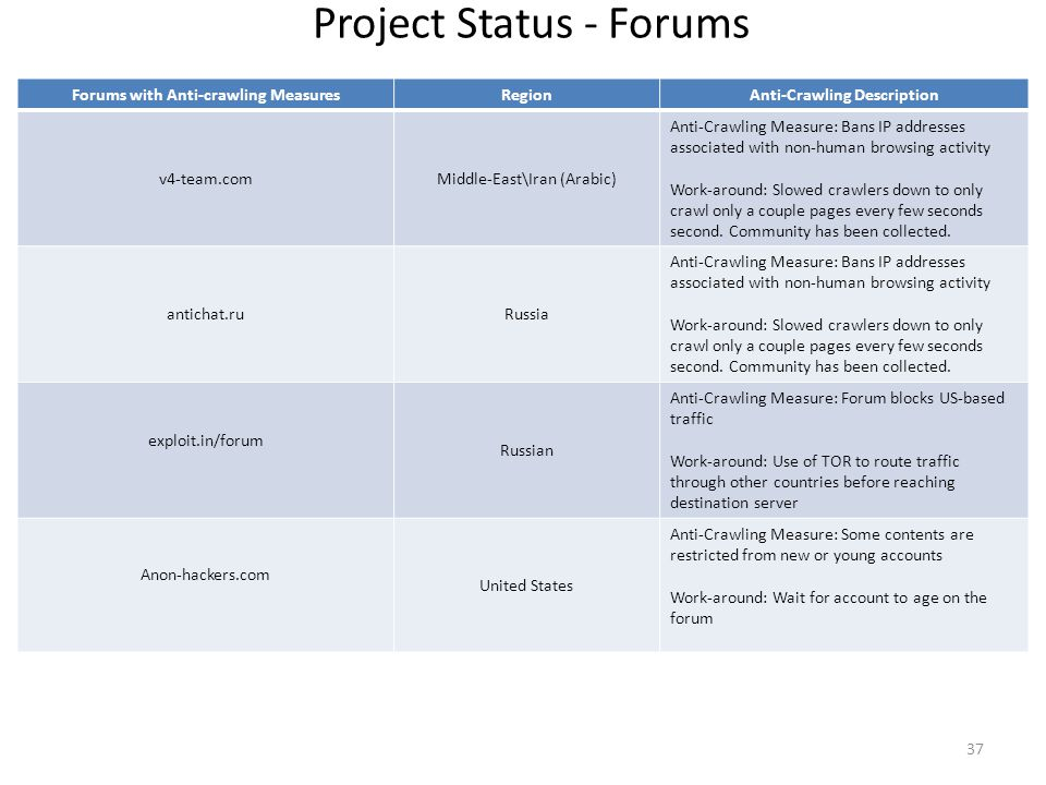 Project Status - Forums