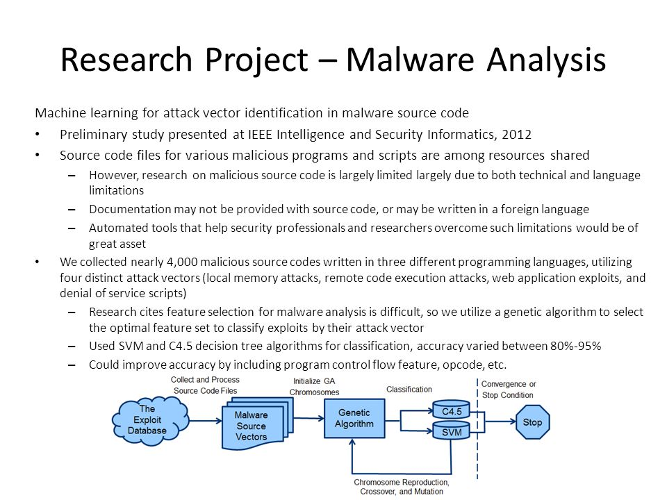 Research Project – Malware Analysis
