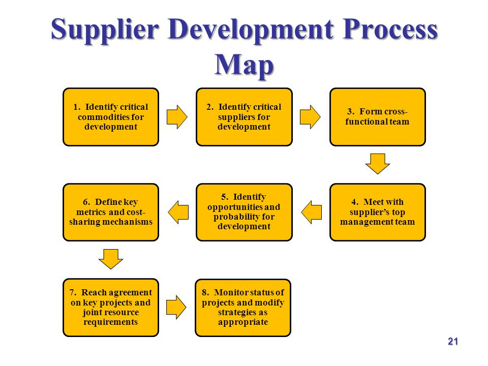 Sep 01,  · Supplier Diversity versus Supplier Development Programs: Do You Know the Difference? Supplier diversity is a business strategy that emphasizes the creation of a diverse supply chain that works to secure the inclusion of diverse groups in the procurement plans for Author: John Suarez.