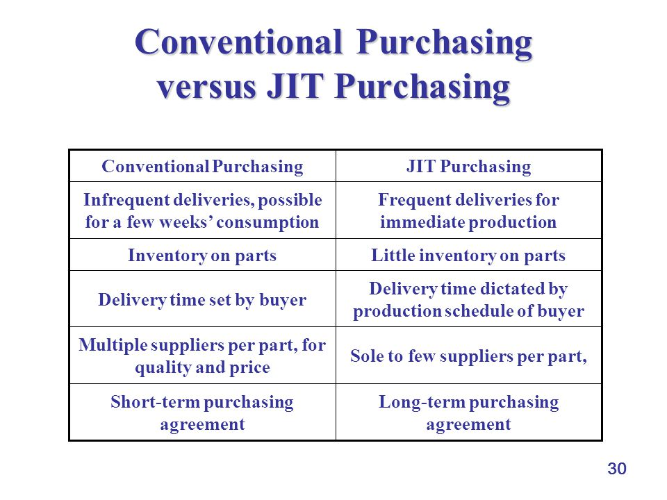 Conventional Purchasing versus JIT Purchasing