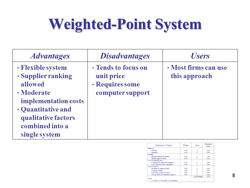 Weighted-Point System