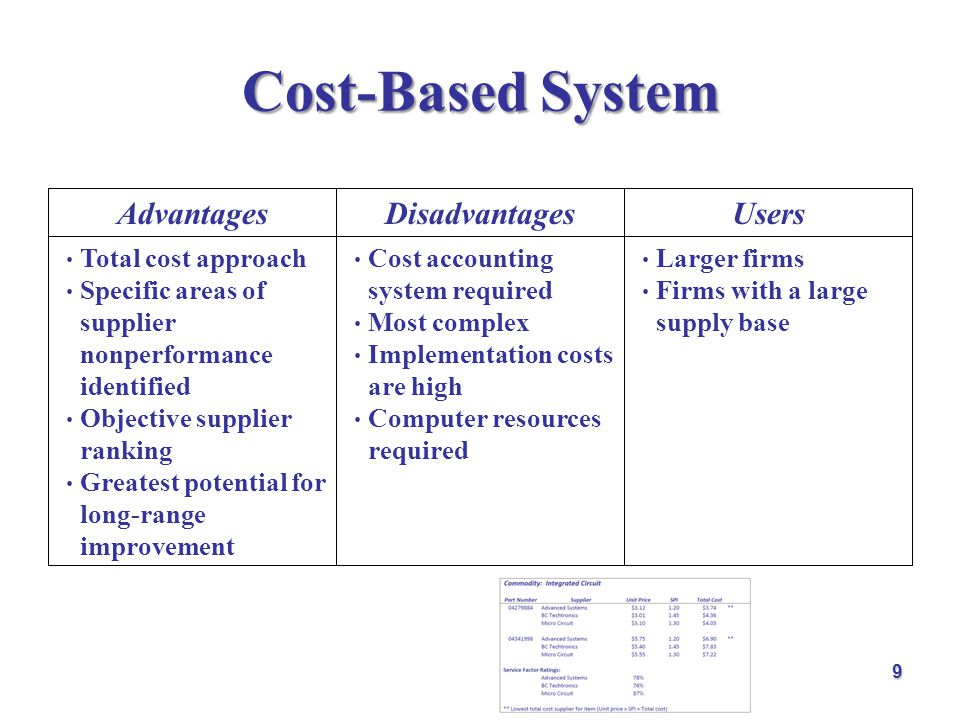 Cost-Based System Advantages Disadvantages Users Total cost approach