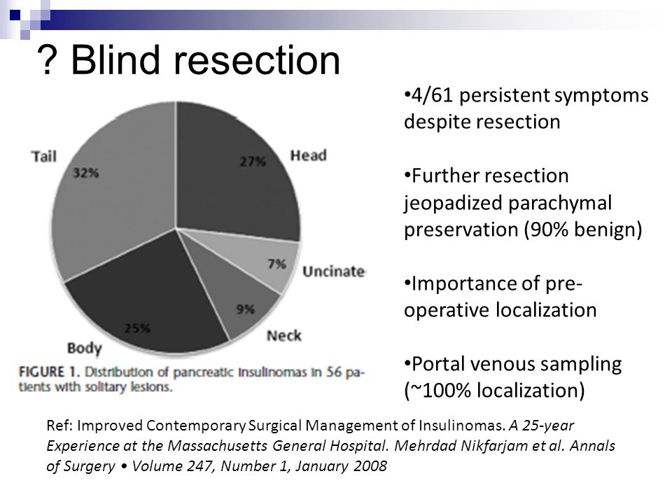 Blind resection 4/61 persistent symptoms despite resection