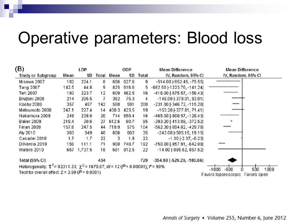 Operative parameters: Blood loss
