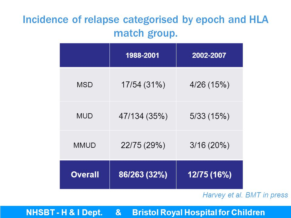 Incidence of relapse categorised by epoch and HLA match group.