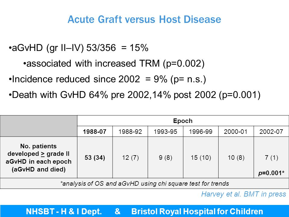 Acute Graft versus Host Disease