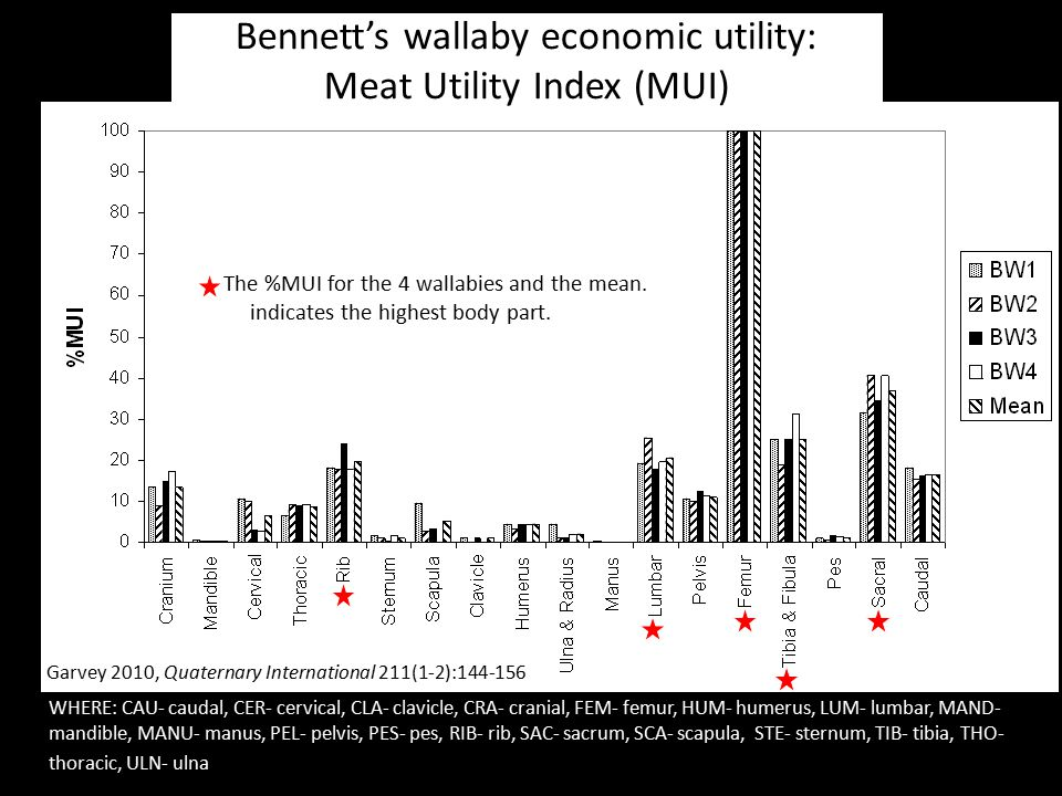 Bennett's wallaby economic utility: Meat Utility Index (MUI)