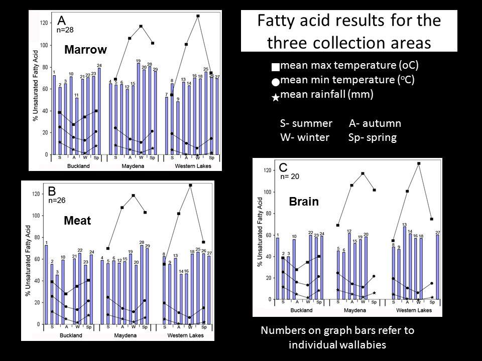 Fatty acid results for the three collection areas
