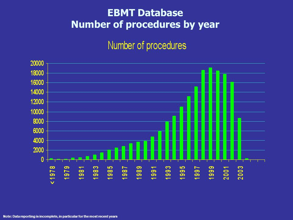 Number of procedures by year
