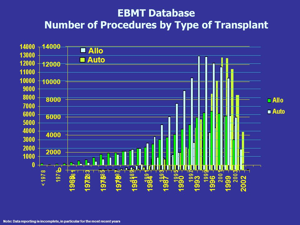 Number of Procedures by Type of Transplant