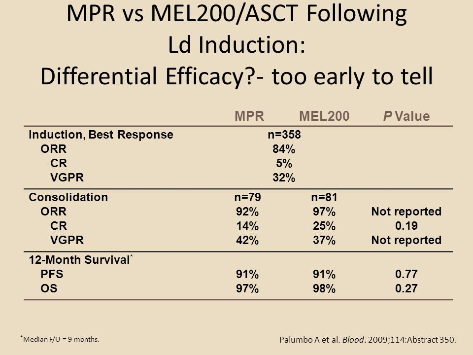 MPR vs MEL200/ASCT Following Ld Induction: Differential Efficacy
