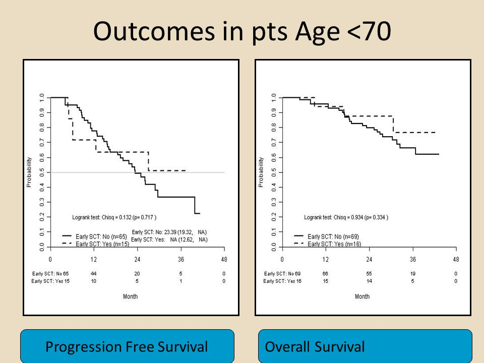 Outcomes in pts Age <70