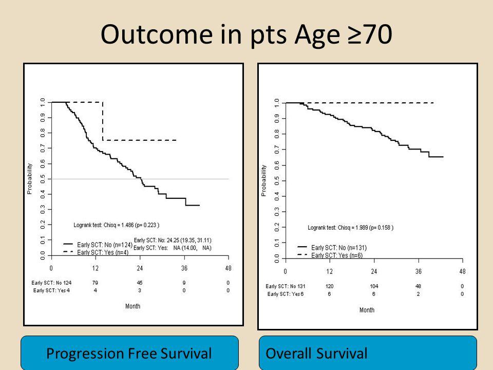 Outcome in pts Age ≥70 Progression Free Survival Overall Survival