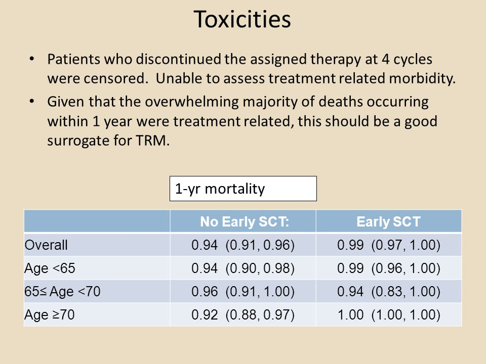 Toxicities Patients who discontinued the assigned therapy at 4 cycles were censored. Unable to assess treatment related morbidity.