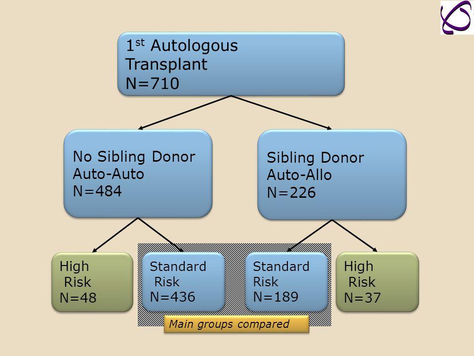 1st Autologous Transplant N=710 No Sibling Donor Sibling Donor