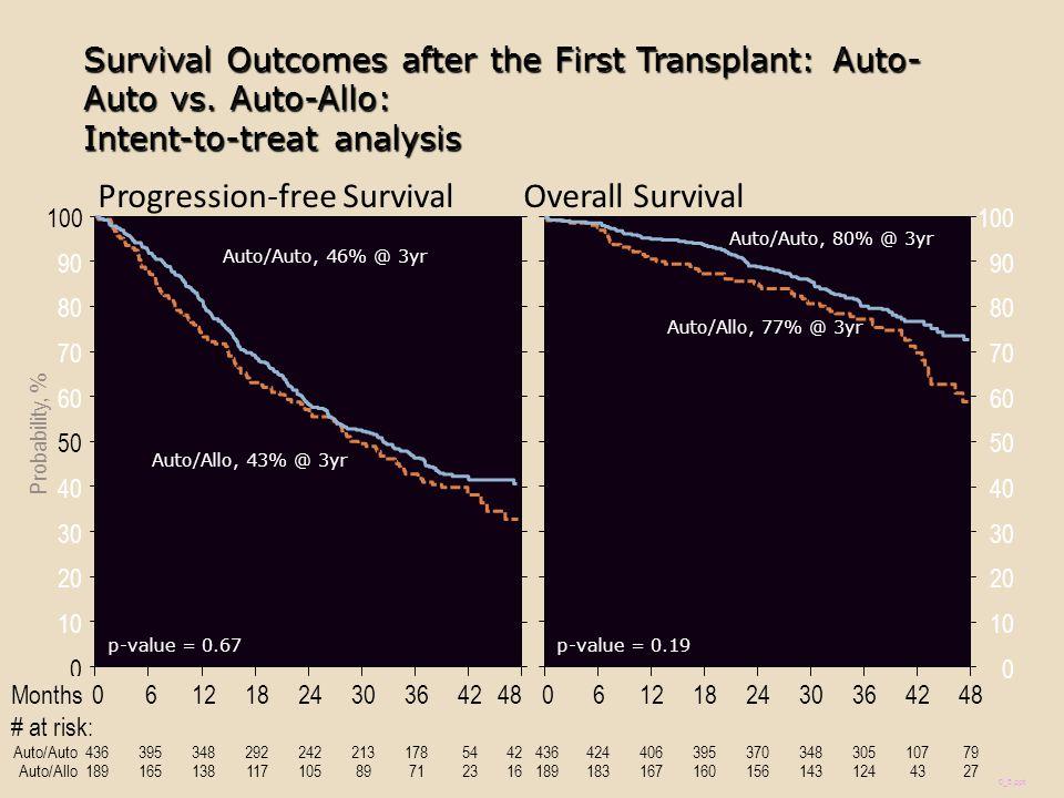 Progression-free Survival Overall Survival