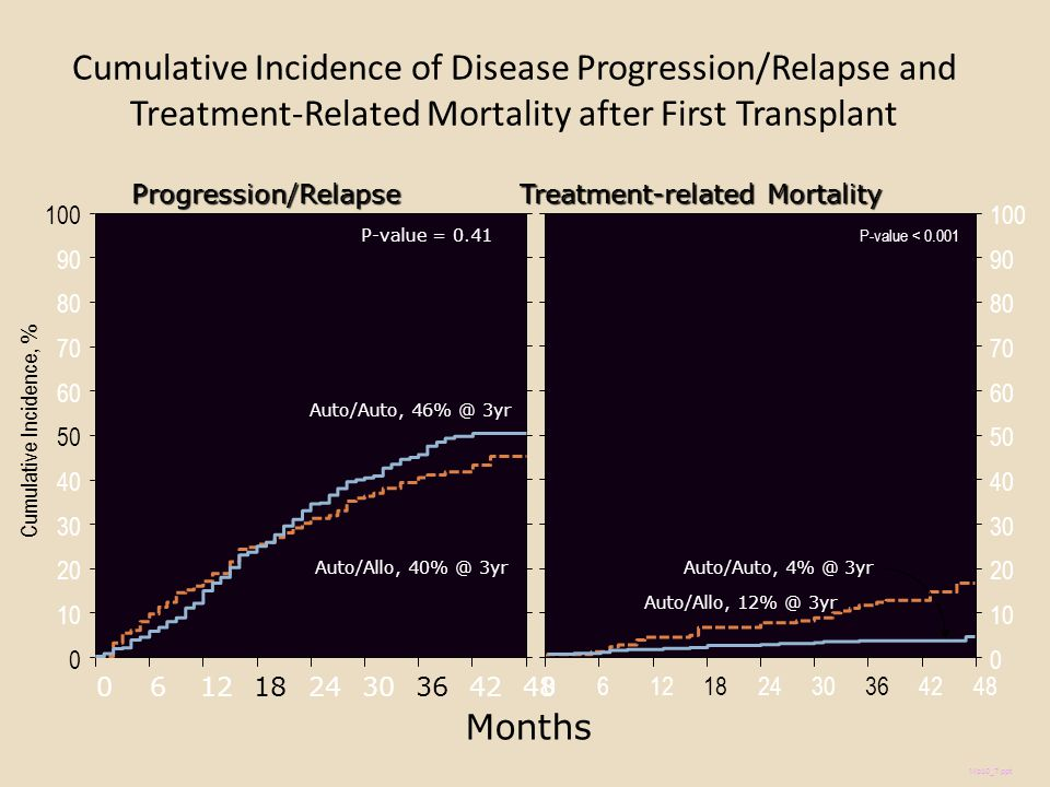 Cumulative Incidence of Disease Progression/Relapse and Treatment-Related Mortality after First Transplant