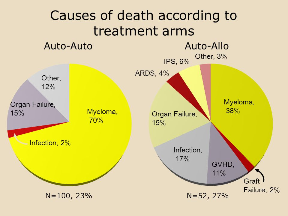 Causes of death according to treatment arms