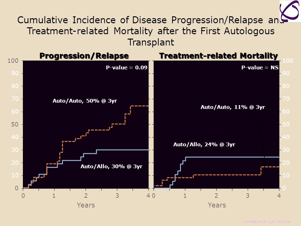 Cumulative Incidence of Disease Progression/Relapse and Treatment-related Mortality after the First Autologous Transplant