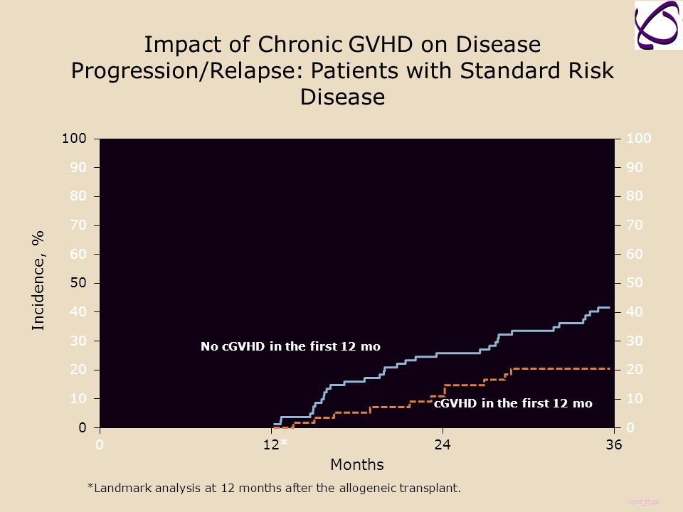 Impact of Chronic GVHD on Disease Progression/Relapse: Patients with Standard Risk Disease