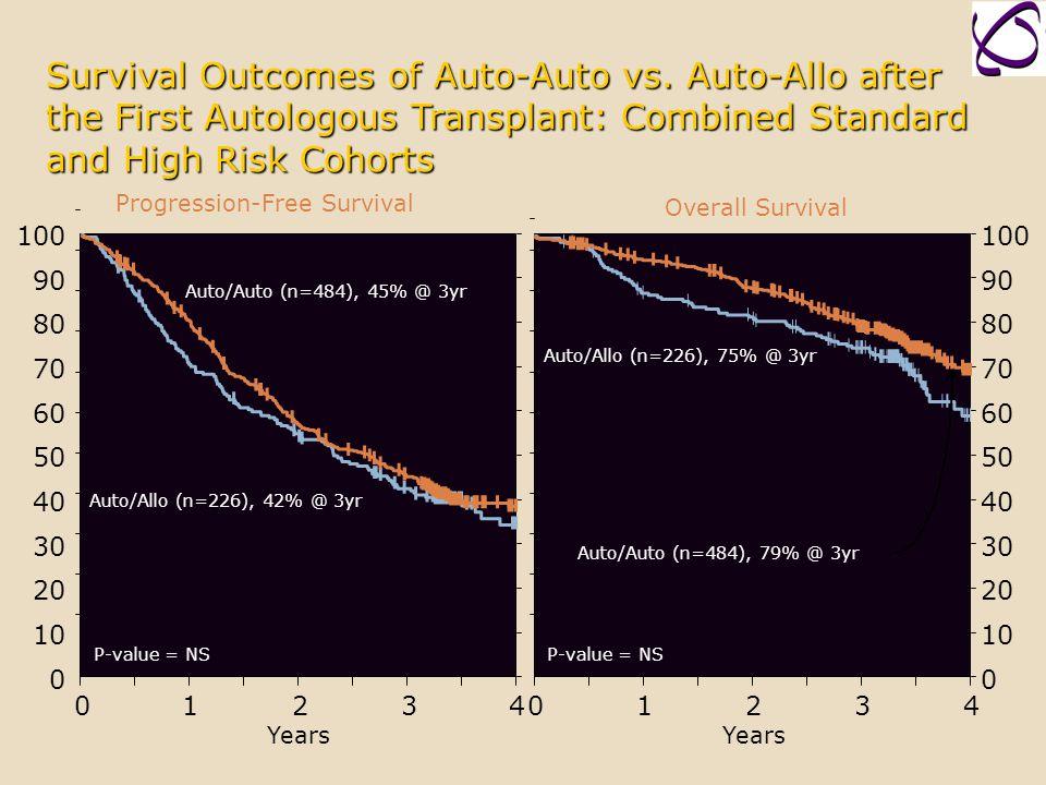 Survival Outcomes of Auto-Auto vs