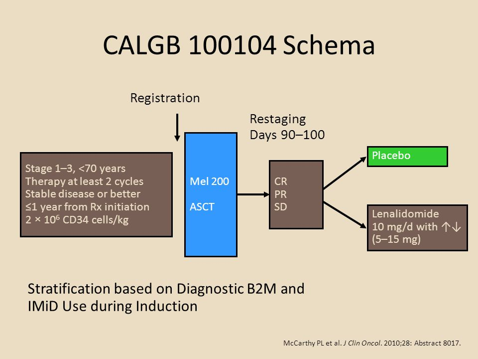 CALGB 100104 Schema Registration. Restaging. Days 90–100. Mel 200. ASCT. Placebo. Stage 1–3, <70 years.