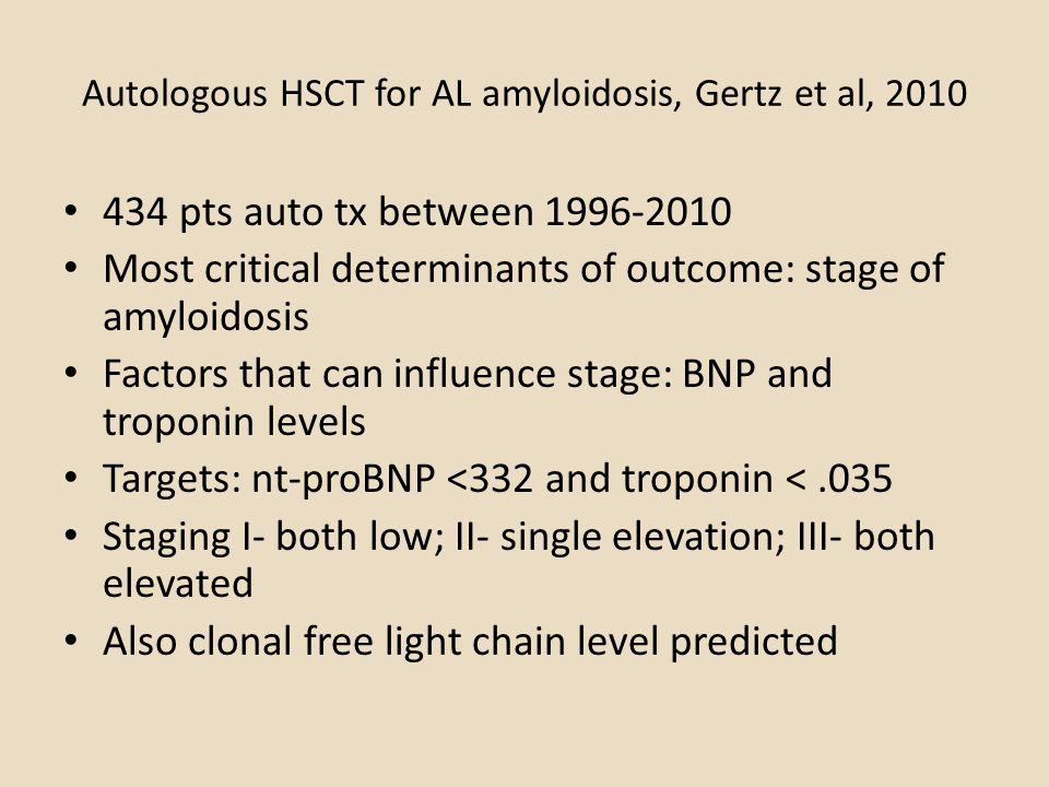 Autologous HSCT for AL amyloidosis, Gertz et al, 2010