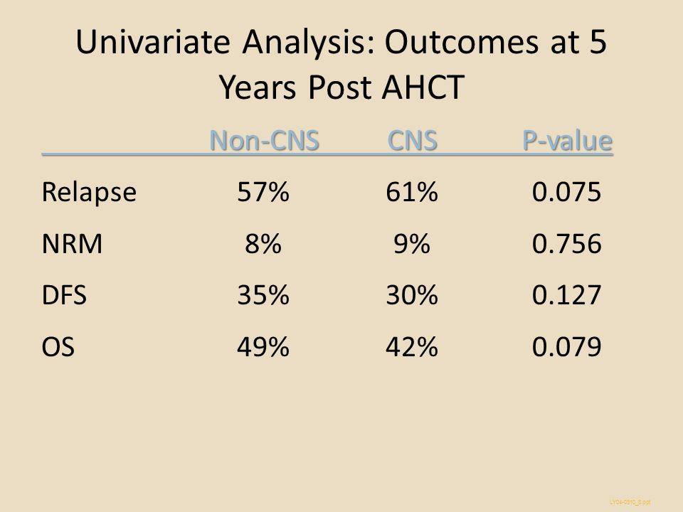 Univariate Analysis: Outcomes at 5 Years Post AHCT