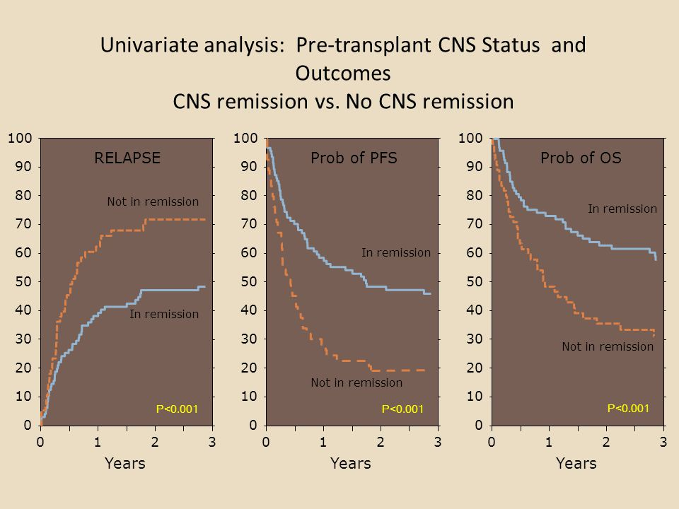 Univariate analysis: Pre-transplant CNS Status and Outcomes CNS remission vs. No CNS remission