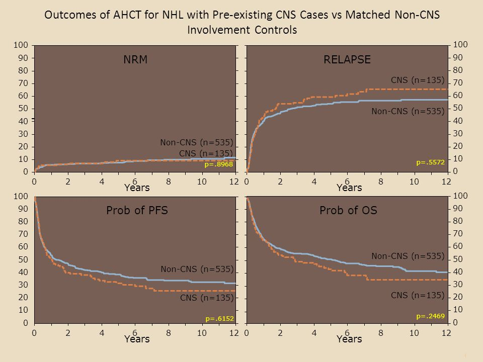 Outcomes of AHCT for NHL with Pre-existing CNS Cases vs Matched Non-CNS Involvement Controls