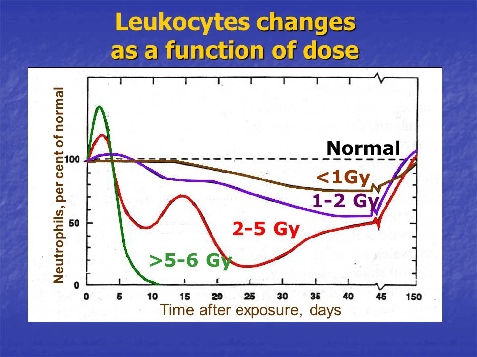 Leukocytes changes as a function of dose
