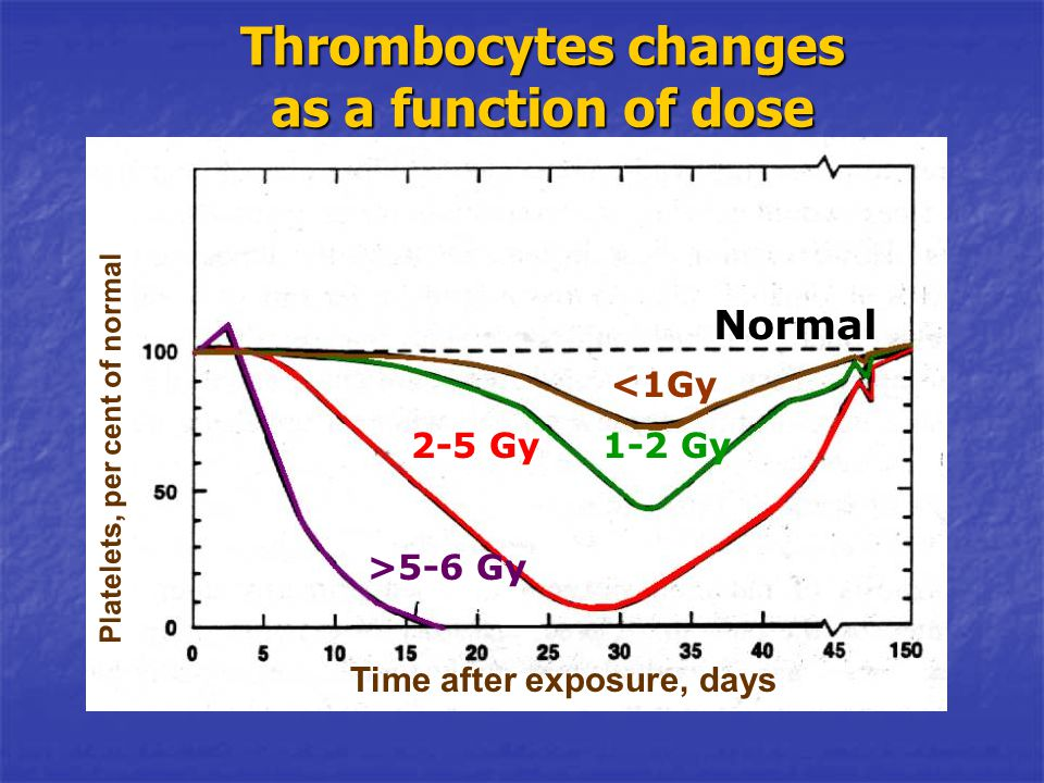 Thrombocytes changes as a function of dose