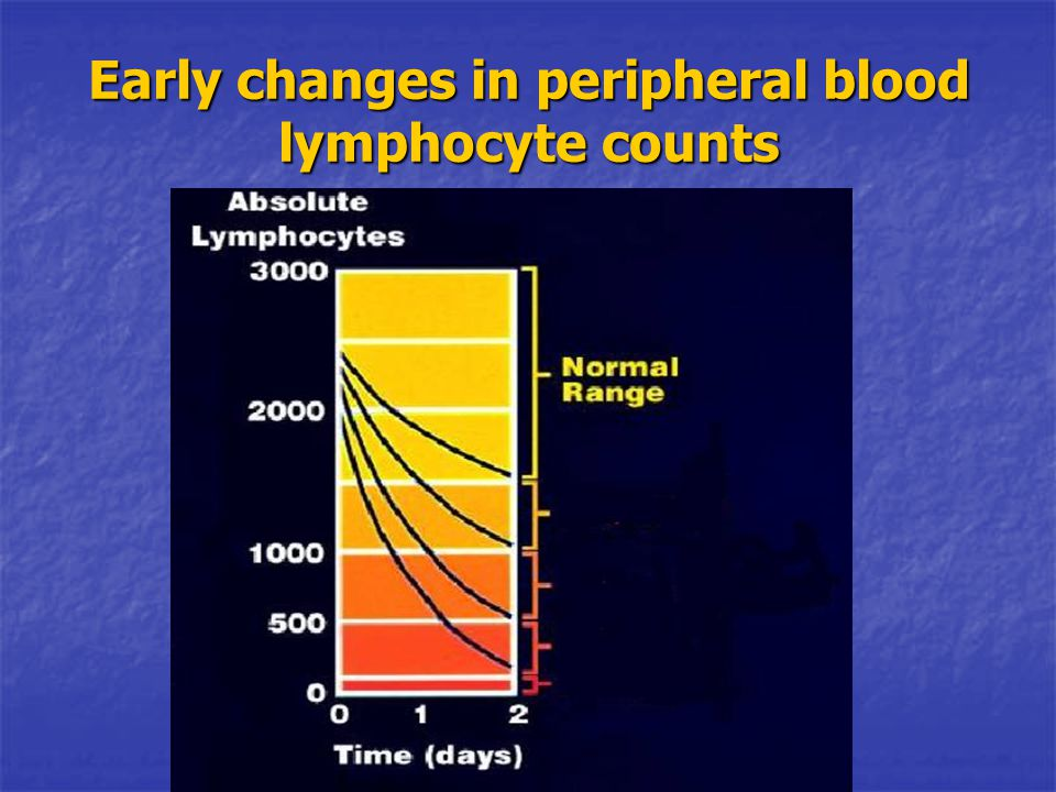Early changes in peripheral blood lymphocyte counts